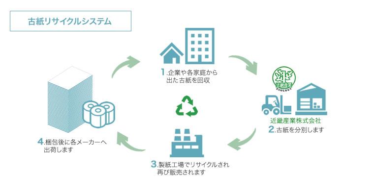 古紙リサイクルシステム